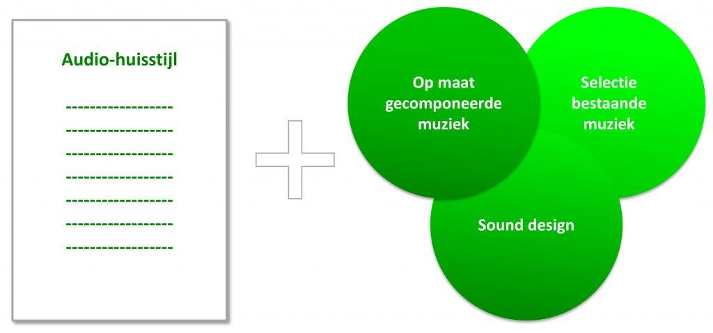 audio-huisstijl-en-uitingen